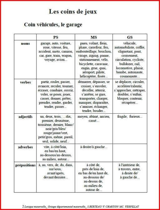 Liste de mots pour la classe ressources i e n 1er - Vocabulaire cuisine allemand ...